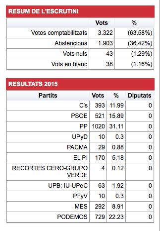 resultats2015